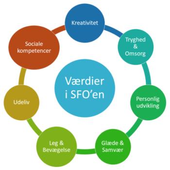 Værdier i SFO